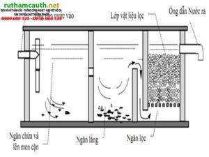 Tìm hiểu cấu tạo xe hút bể phốt - nguyên lý và cách hoạt động